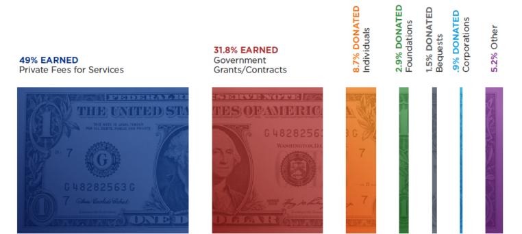 Nonprofit Revenue Sources_National Council on Nonprofits