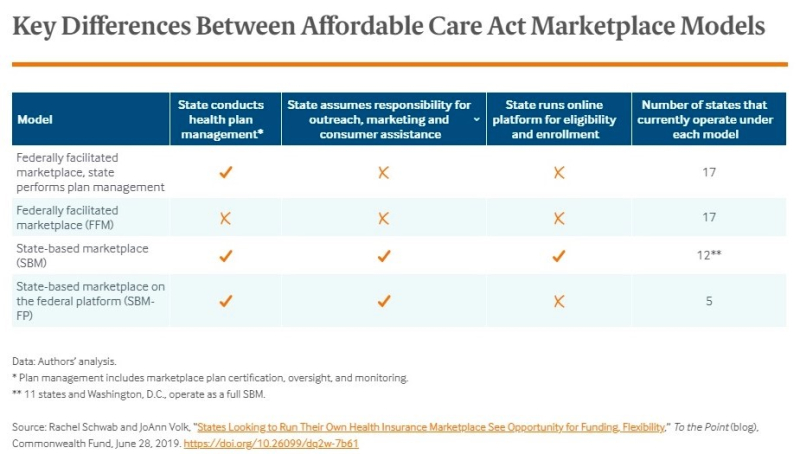 Health care coverage marketplaces state vs federal differences_Commonwealth Fund