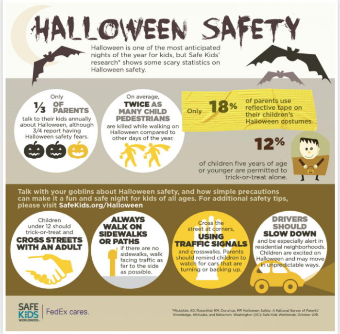 Halloween Safety_Scary-Side-of-Halloween_Daily Infographic 2019_700x688