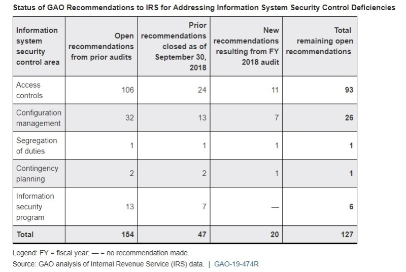 Status of GAO security recommendations to IRS_old and new 2019