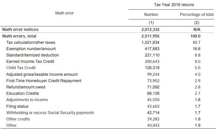 IRS 2017 Data Book info on 2016 tax return errors