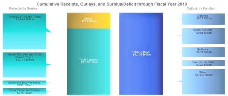 US federal spending through FY2018_US Treasury data