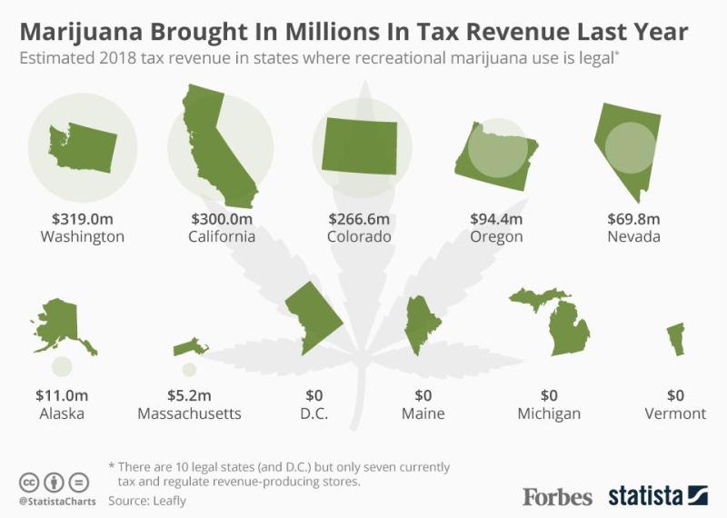 Marijuana_Tax_Revenue_2018_Forbes_statista