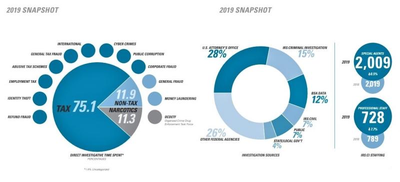 IRS CI snapshot of 2019 activities