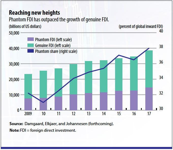 Phantom FDI growth_damgaard-lg