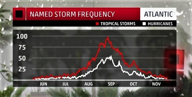Hurricane development June through November