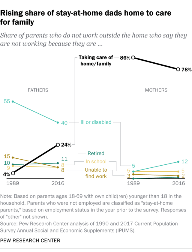 Stay at home dads data_Pew Research
