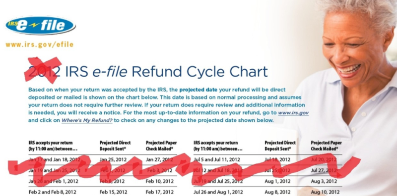 2012 IRS refund delivery table