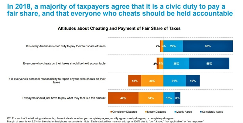 Civic duty to pay taxes graphic_2018 IRS Data Book