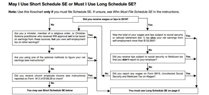 Schedule SE choice flow chart