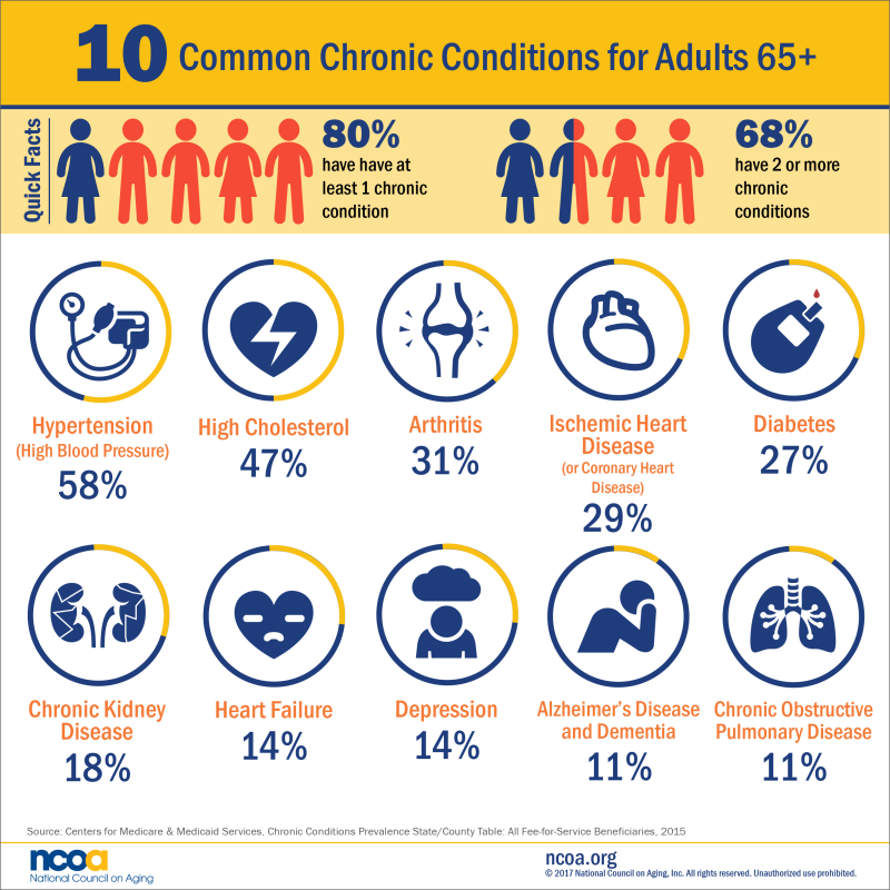 10-Common-Chronic-Conditions-Older-Adults_National Council on Aging