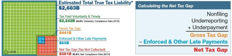 Tax Gap TY 2011-2013 estimates graphic