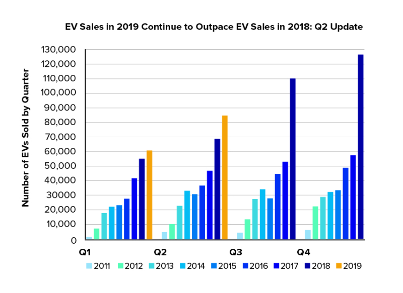 EV quarterly sales through July 2019_EEI