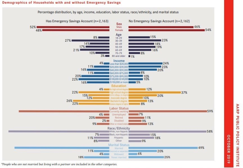 Households without savings demographics_AARP analysis
