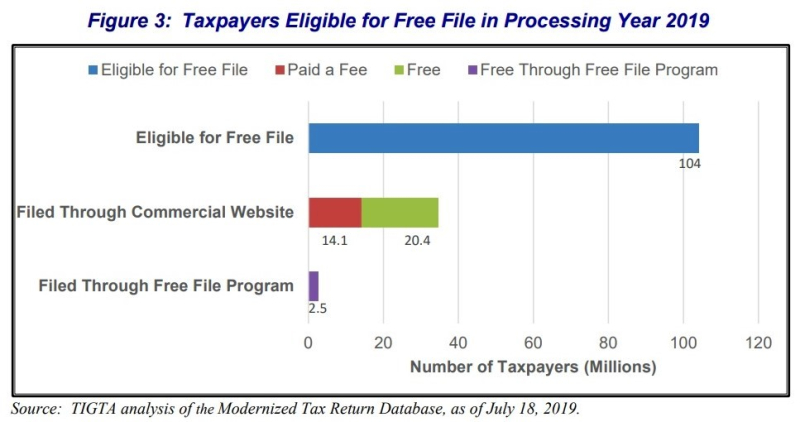 Free File eligible taxpayers filing methods 2019_TIGTA