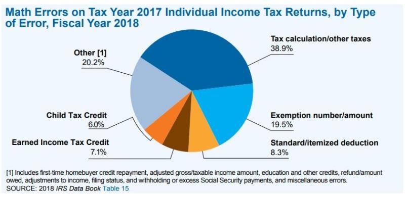 Tax Return Math Errors_IRS Data Book FY2018 pie chart