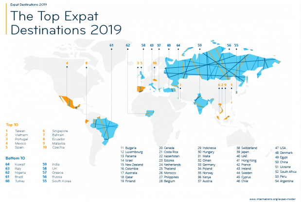 Top expatriate destinations 2019_InterNations