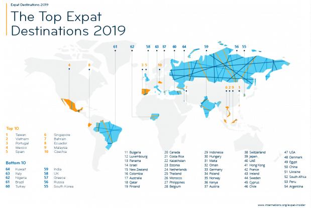 Top expatriate destinations 2019_InterNations