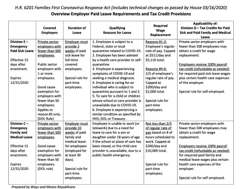 Coronavirus tax relief 1 tax credit provisions_GOP WM-cropped