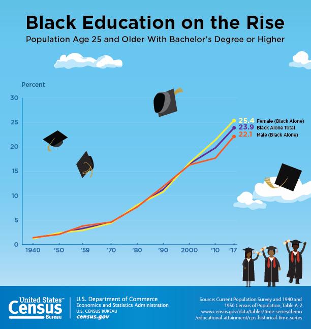 Black-education-data_US-Census