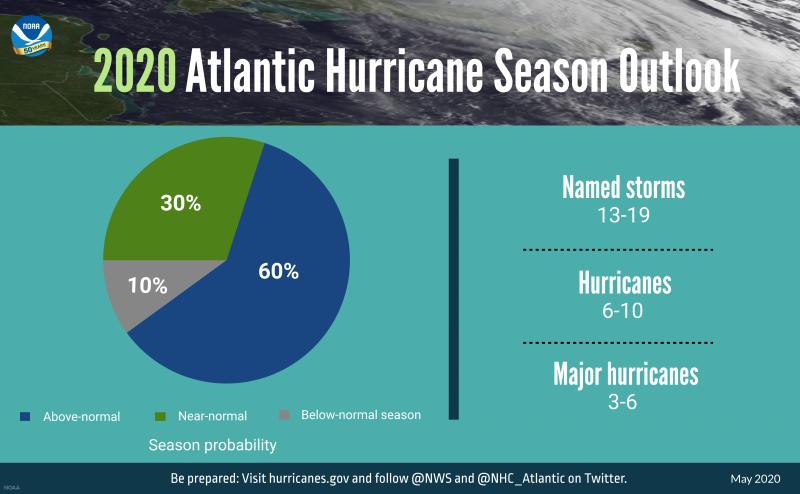 NOAA 2020 hurricane season prediction