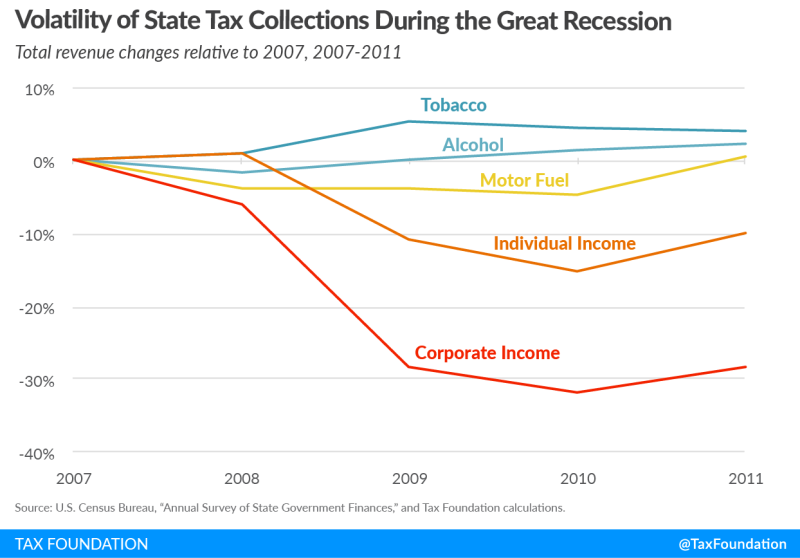 Great recession excise tax collections_Tax Foundation