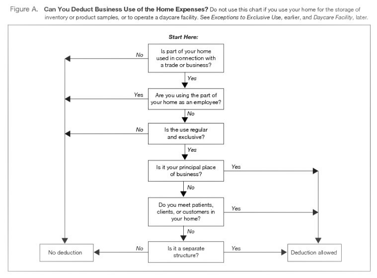 Home office deduction claim IRS flowchart