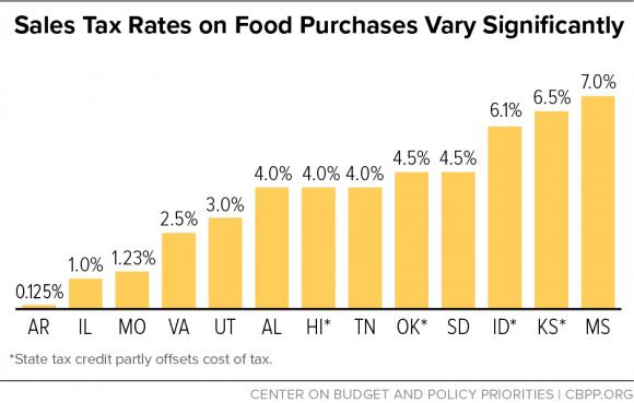 Food taxes_CBPP graph