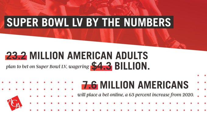 Super Bowl LV betting stats_American Gaming Association