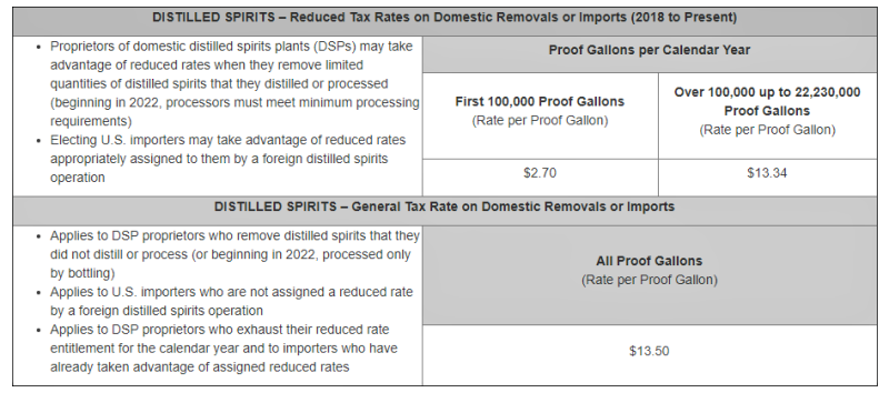 US federal distilled spirits excise taxes 2021