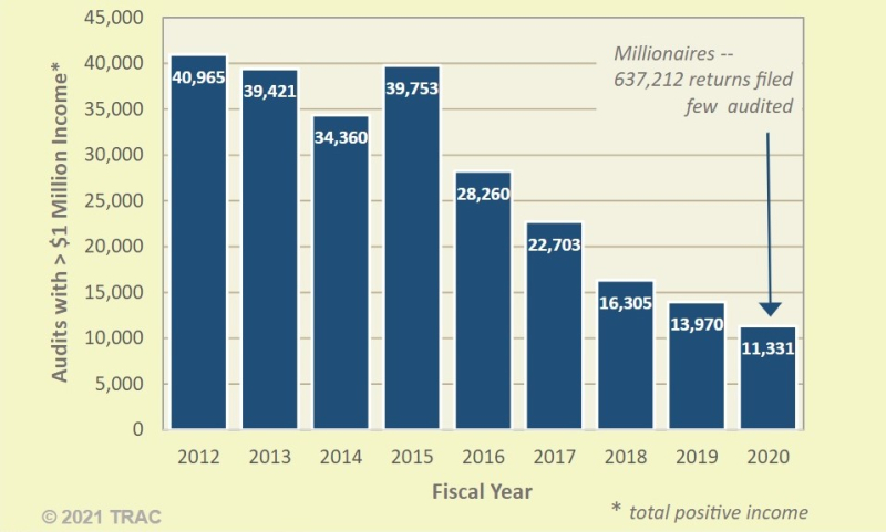 IRS audits of millionaire taxpayers 2012-2020_TRAC