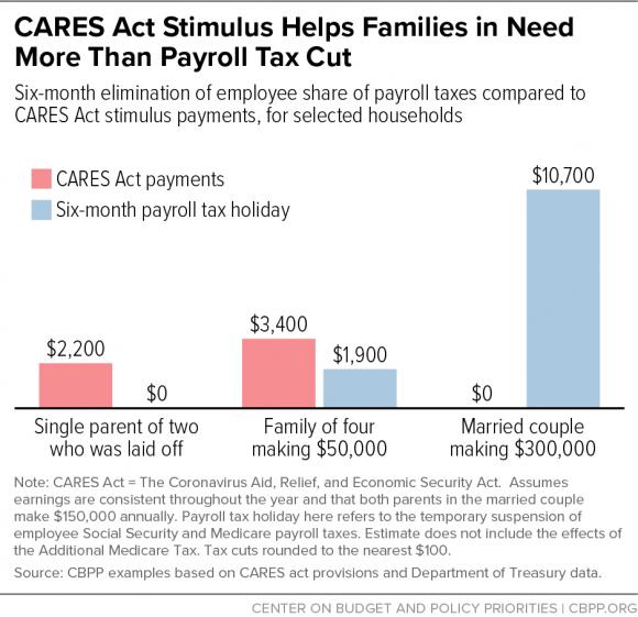 CARES Stimulus vs Payroll Tax Cut_CBPP