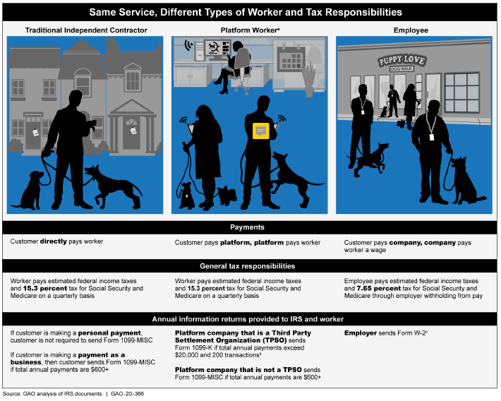 Gig-Economy-Payment-options-Tax-Responsibility_GAO-graphic