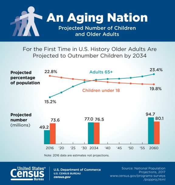 Aging Nation graph US Census