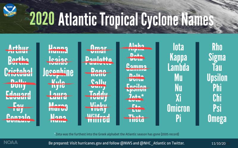 2020 hurricane season extended names NOAA
