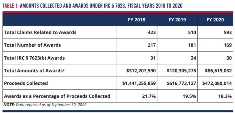 IRS Whistleblower collections and awards fy18-20_annual FY20 report