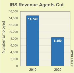 IRS personnel cuts 2010-2020_TRAC