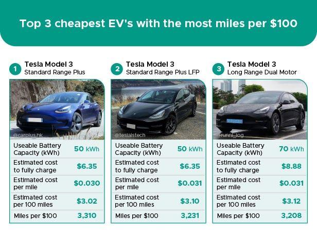 Top 3 cheapest EVs to drive_courtesy Zutobi