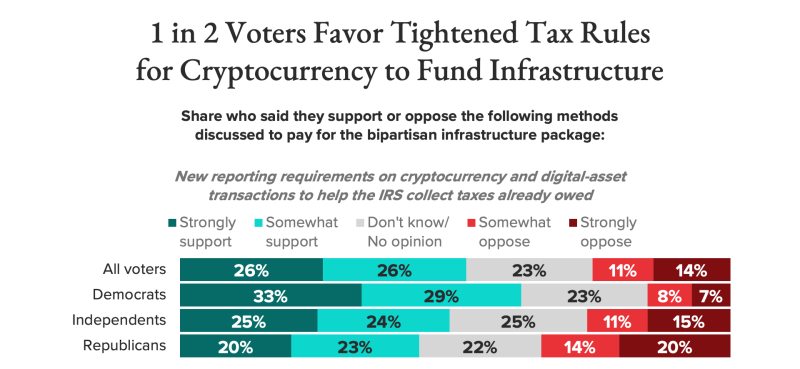 Cryptocurrency_taxes_Morning-Consult_Politico-poll_210803
