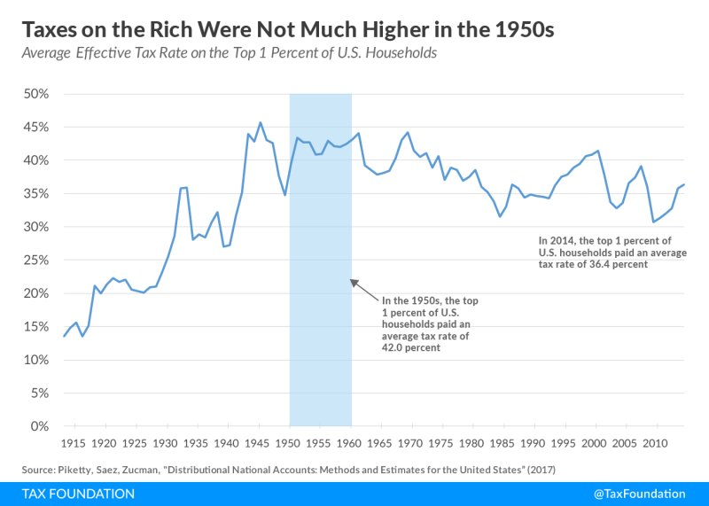 Average-Effective-Tax-Rate-on-the-Top-1-Percent-of-U.S.-Households_Tax-Foundation