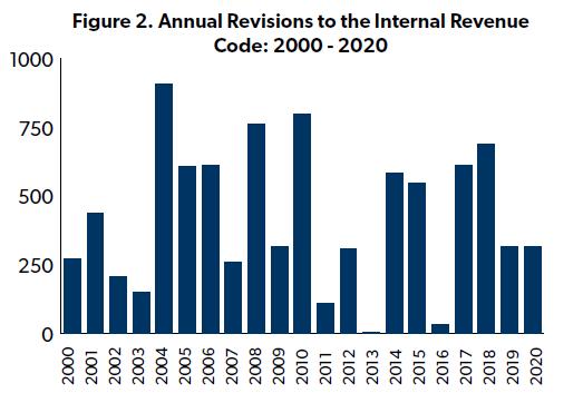 Tax Code revisions 2000-2020_NTUF