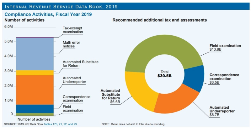 Math and other errors on tax returns FY2019_IRS SOI Databook