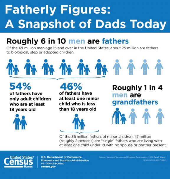 Dads data_US Census Bureau
