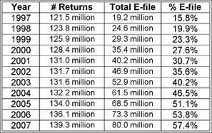2007_efile_stats_graphic_3