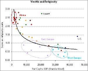 Wealth_and_religion_2