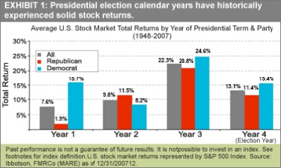 Fidelity_stocks_and_elections_graph
