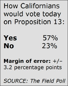 Prop_13_poll_results_2