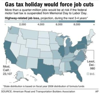 Gas_tax_holiday_and_jobs_ap_gaphic