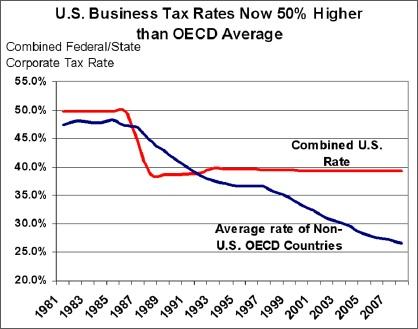 Oecd_vs_us_tax_rates_2
