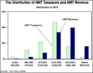 Amt_revenue_distribution_2